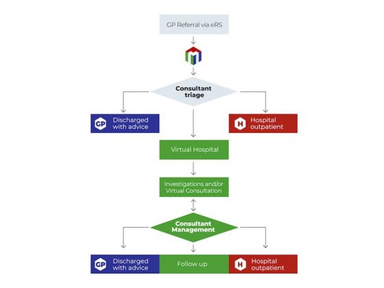 Medefer - virtual hospital pathway