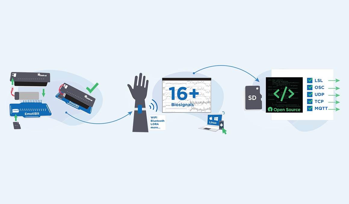 EmotiBit - Wearable Biometric Sensing