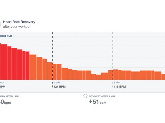 Cardiogram App - Heart rate recovery graph